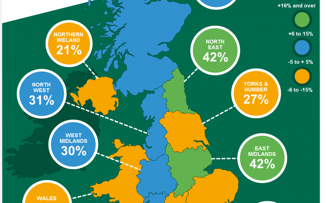 REGIONAL FIRMS AMONG THE MOST CONFIDENT NATIONALLY