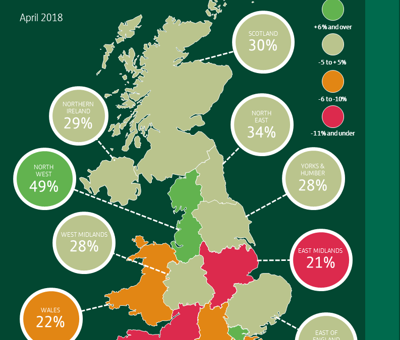 BUSINESS CONFIDENCE RISES IN THE NORTH EAST